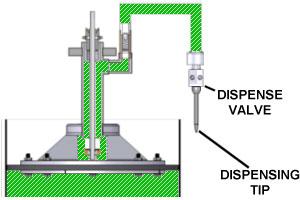 CMP Single Component Dispensing