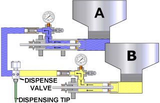 CMP Two Component Dispensing