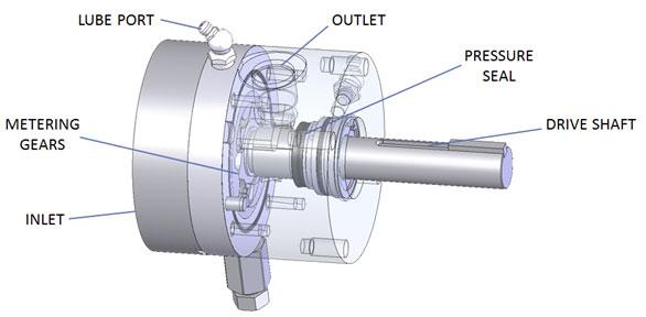 GMP Concept